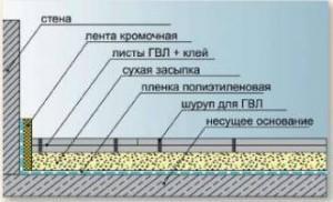 Листы ГВЛ - вид гипсокартона, изготавливающийся из строительного гипса с технологическими добавками.