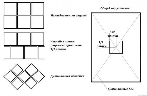 варианты раскладки плитки для ванной