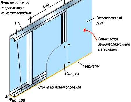 Как утепляют стены из гипсокартона