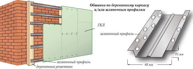 Схема крепления листов ГКЛ на деревянный каркас