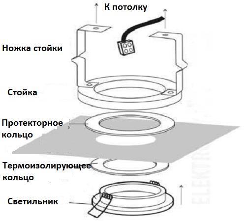 Устройство потолочного точечного светильника