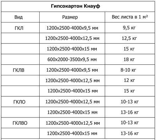 Вес и размеры разных видов листов гипсокартона