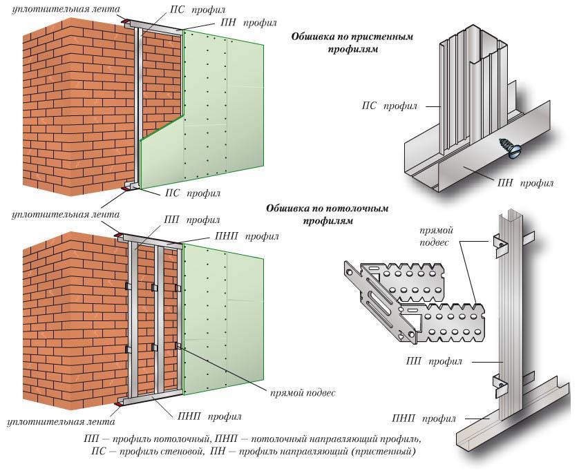 Схема монтажа каркаса из профиля и крепление листов ГКЛ