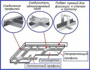 Крепление ГКЛ к профилю на потолке