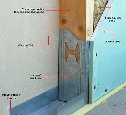 гипсокартонная перегородка с дверью