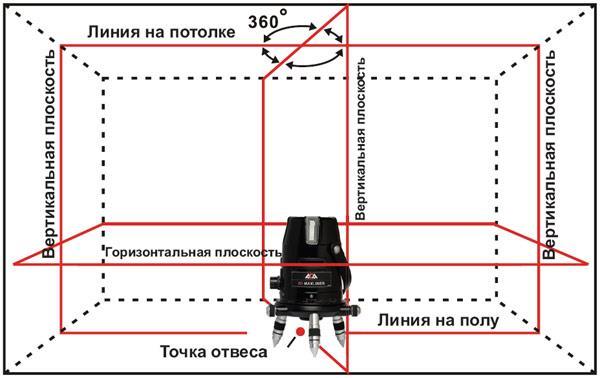 выравнивание стен по маякам с помощью лазерного нивелира