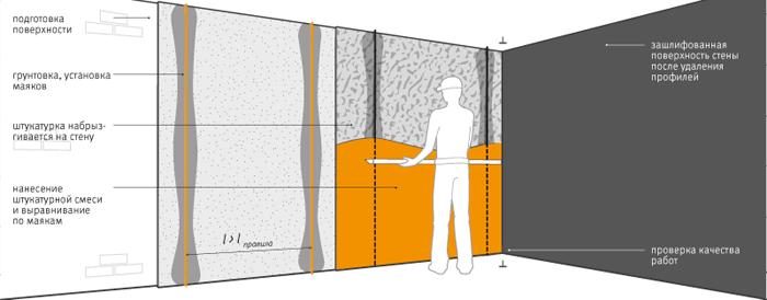 Общая схема выравнивания стен по маякам