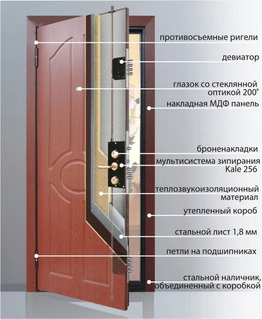 пирог входной двери