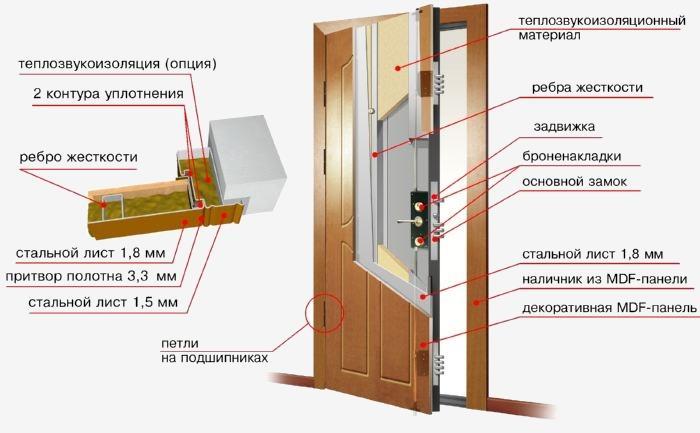 из чего состоит современная входная дверь