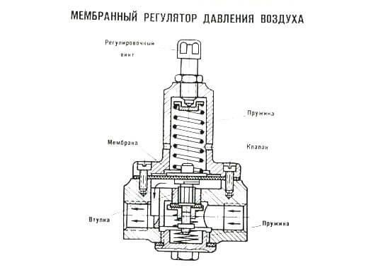 Особенности монтажа, схема сборки регулятора давления воды